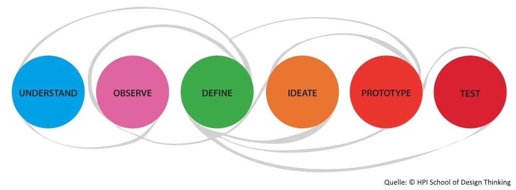 Design Thinking Process | Design Science Und Design Thinking B Sc Georg August
