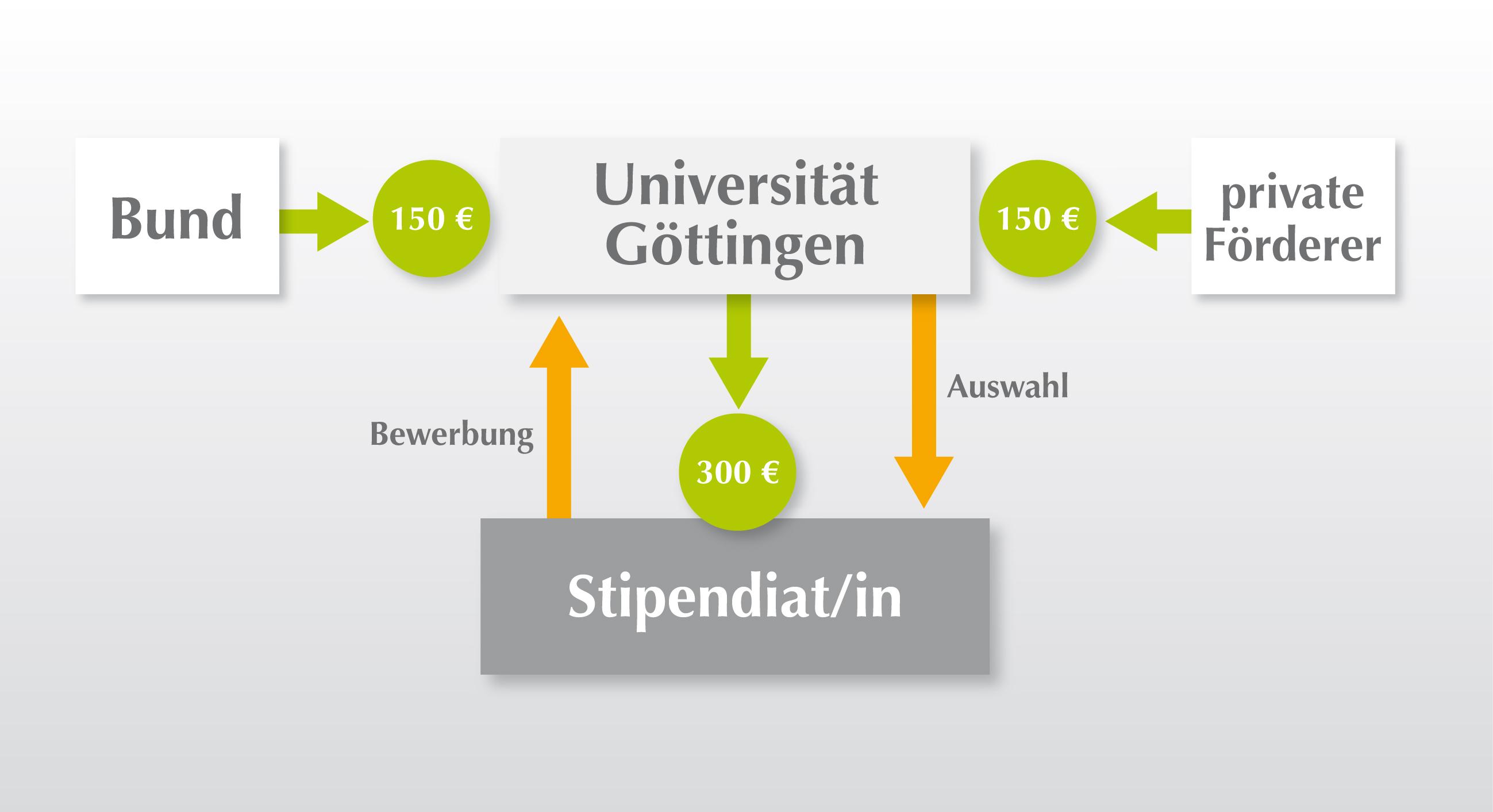 deustip - Bewerbung Deutschlandstipendium