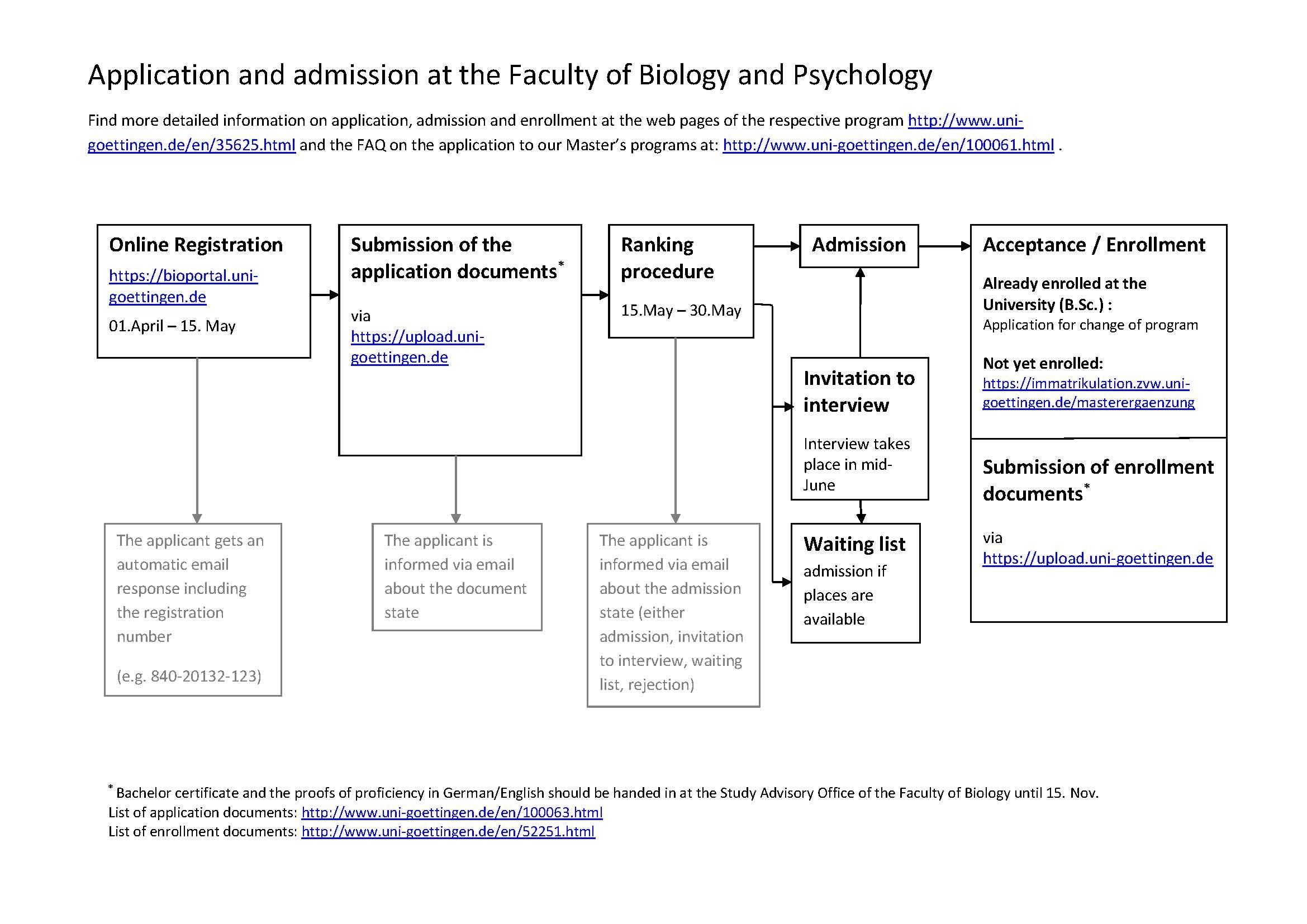 Ablauf des bewerbungs zulassungsverfahrens georg august for Psychologie lehramt nc