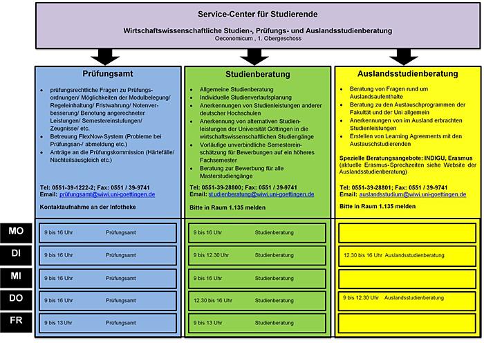 bersicht ffnungs und beratungszeiten service center und prfungsamt wiwi verkleinerte ansicht - Uni Gottingen Bewerbung