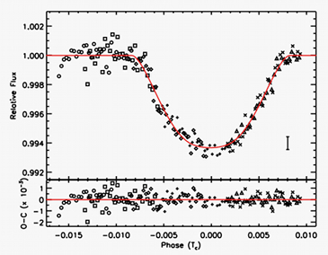 light curve GJ 436b