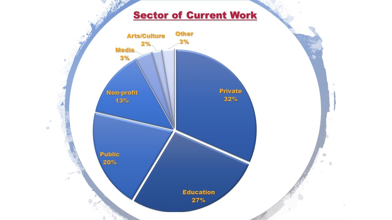 Work Sector