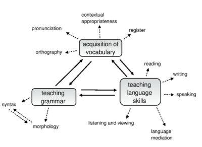 Phd thesis second language acquisition: Fresh Essays