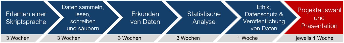 DatenLesenLernen_Ablauf