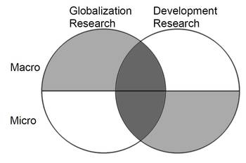 Globalization and Development