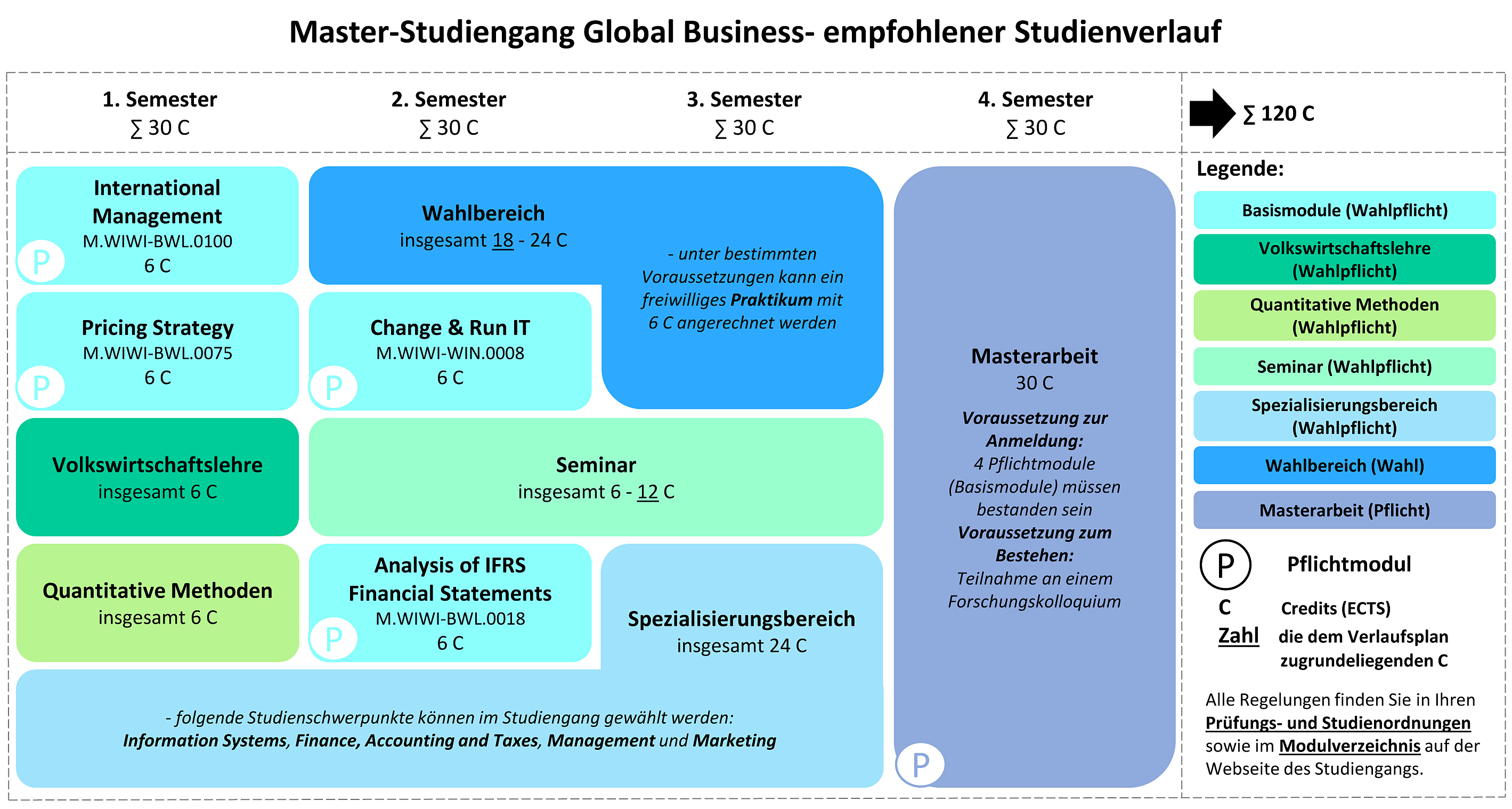 Neue Grafik Studienverlauf Global Business ab WiSe 20-21