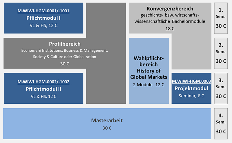 Grafik Studienverlauf Master History of Global Markets Deutsch 800px