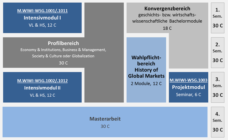 Überblick MA History of Global Markets
